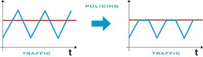 Rate-Limit and Traffic Policing